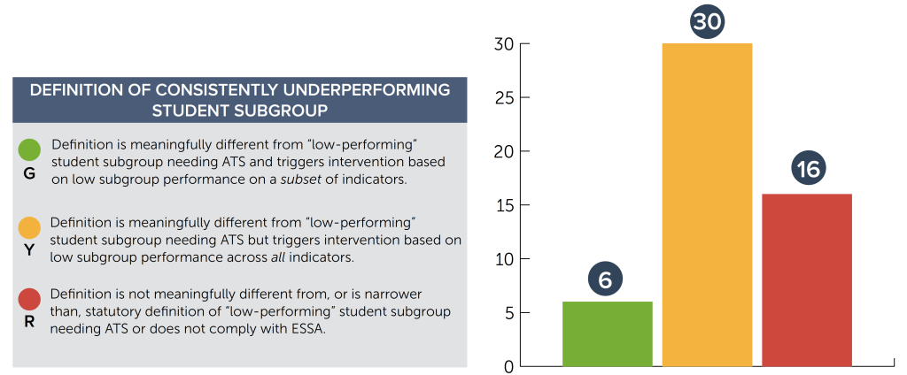 definition of underperforming