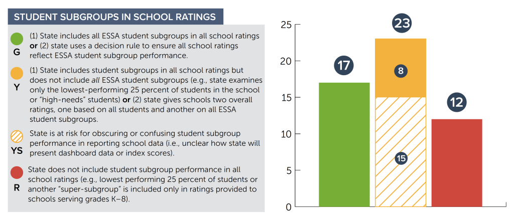 subgroup-school-rating